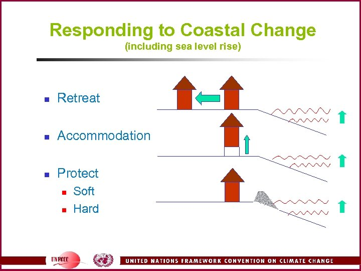 Responding to Coastal Change (including sea level rise) n Retreat n Accommodation n Protect