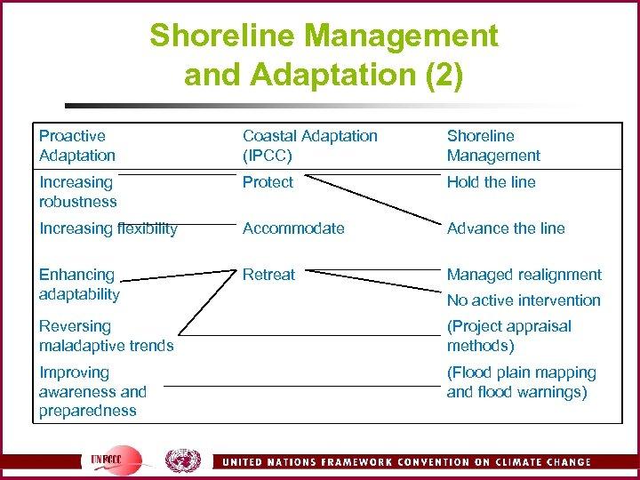 Shoreline Management and Adaptation (2) Proactive Adaptation Coastal Adaptation (IPCC) Shoreline Management Increasing robustness