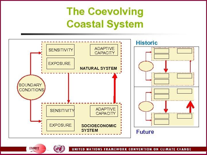 The Coevolving Coastal System Historic SENSITIVITY ADAPTIVE CAPACITY EXPOSURE NATURAL SYSTEM BOUNDARY CONDITIONS SENSITIVITY