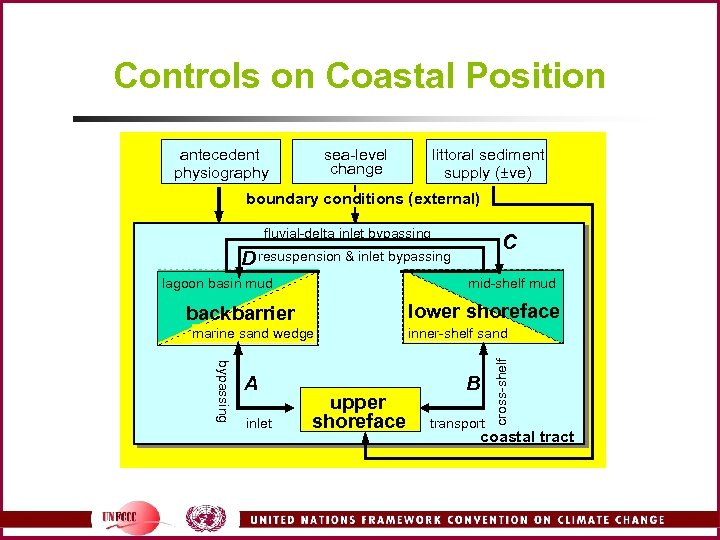 Controls on Coastal Position antecedent physiography sea-level change littoral sediment supply (±ve) boundary conditions