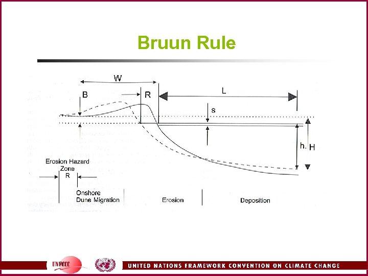 Bruun Rule