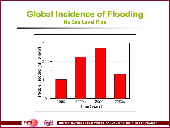 Global Incidence of Flooding No Sea Level Rise People Flooded (Millions/yr) 30 20 10