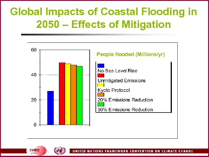 Global Impacts of Coastal Flooding in 2050 – Effects of Mitigation People flooded (Millions/yr)