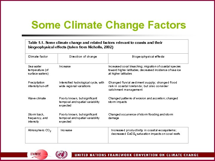 Some Climate Change Factors Table 5. 1. Some climate change and related factors relevant