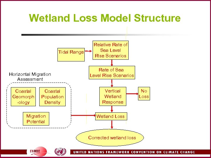 Wetland Loss Model Structure Tidal Range Horizontal Migration Assessment Coastal Geomorph -ology Coastal Population