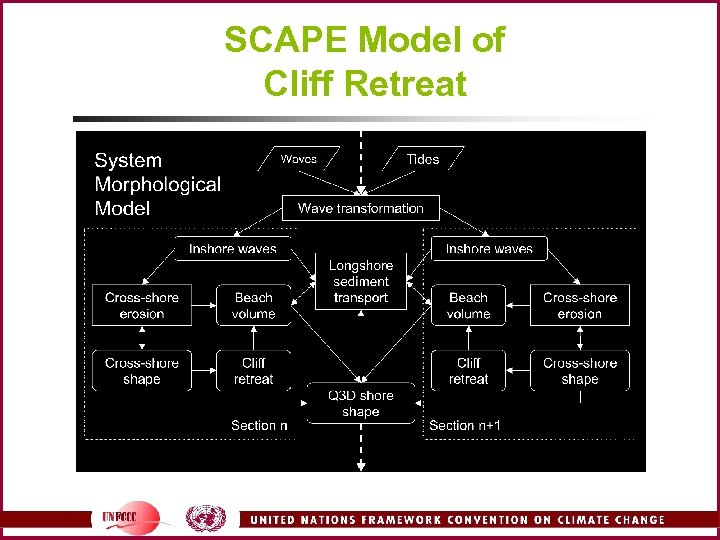 SCAPE Model of Cliff Retreat
