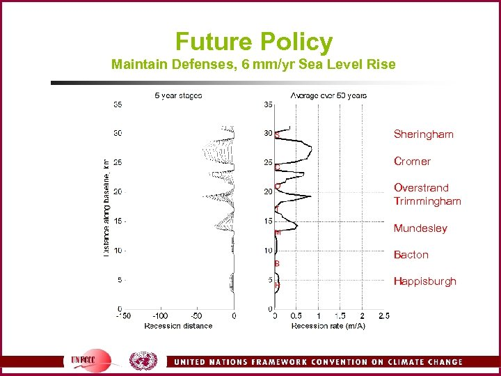 Future Policy Maintain Defenses, 6 mm/yr Sea Level Rise Sheringham Cromer Overstrand Trimmingham Mundesley