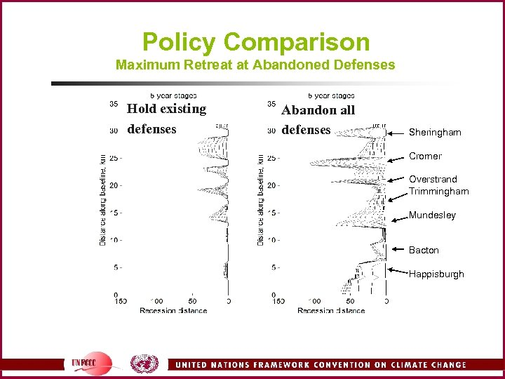 Policy Comparison Maximum Retreat at Abandoned Defenses Hold existing defenses Abandon all defenses Sheringham