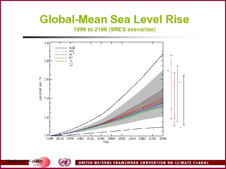 Global-Mean Sea Level Rise 1990 to 2100 (SRES scenarios) Houghton et al. , 2001