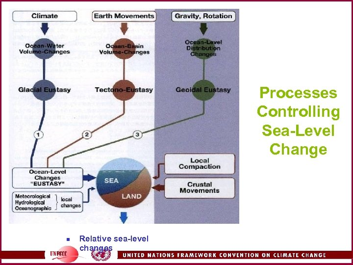 Processes Controlling Sea-Level Change n Relative sea-level changes