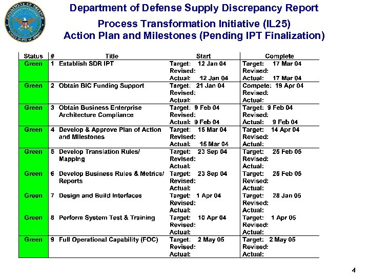 Department of Defense Supply Discrepancy Report Process Transformation Initiative (IL 25) Action Plan and