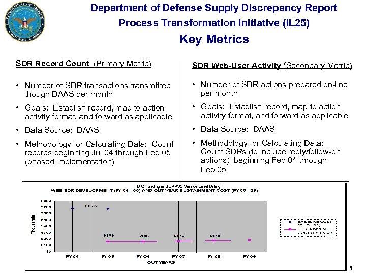 Department of Defense Supply Discrepancy Report Process Transformation Initiative (IL 25) Key Metrics SDR
