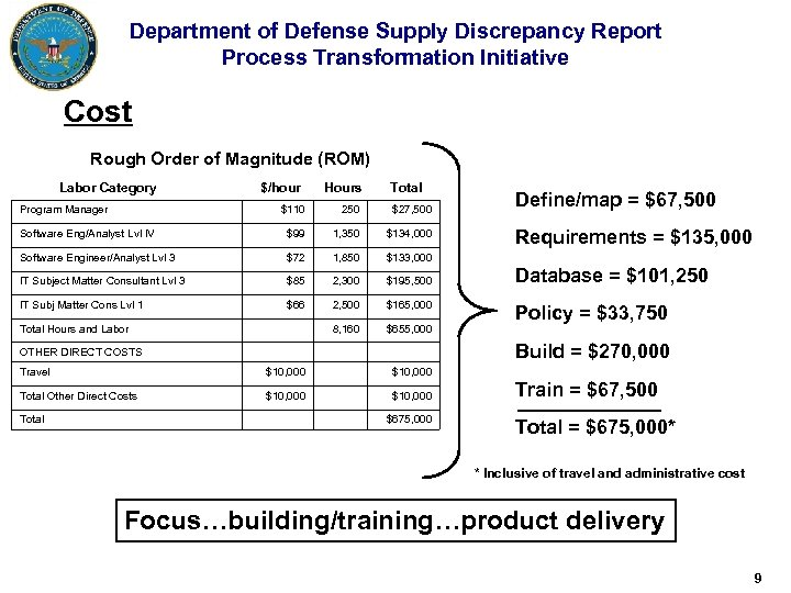 Department of Defense Supply Discrepancy Report Process Transformation Initiative Cost Rough Order of Magnitude