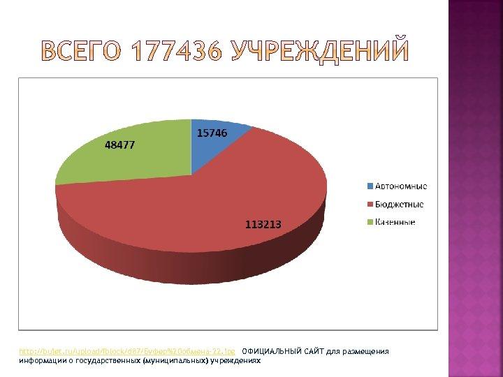 http: //bujet. ru/upload/iblock/d 87/Буфер%20 обмена-22. jpg ОФИЦИАЛЬНЫЙ САЙТ для размещения информации о государственных (муниципальных)