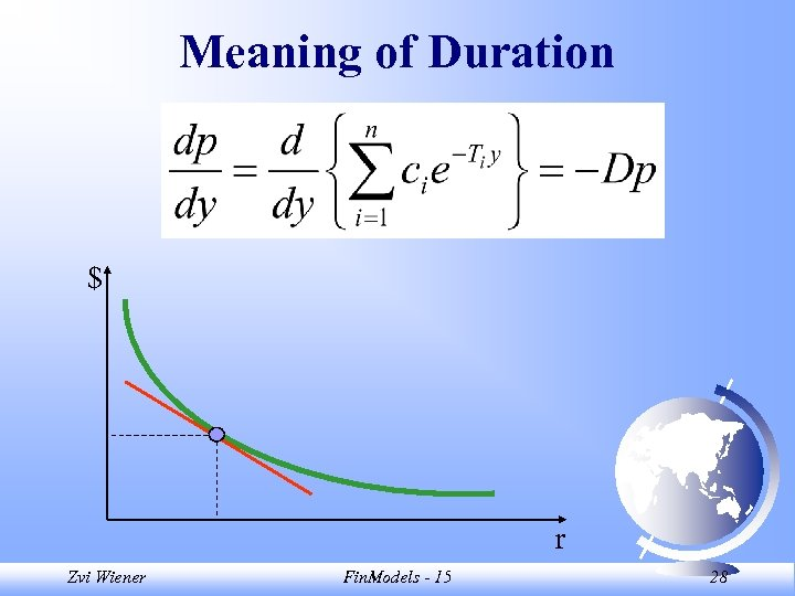 Meaning of Duration $ r Zvi Wiener Fin. Models - 15 28