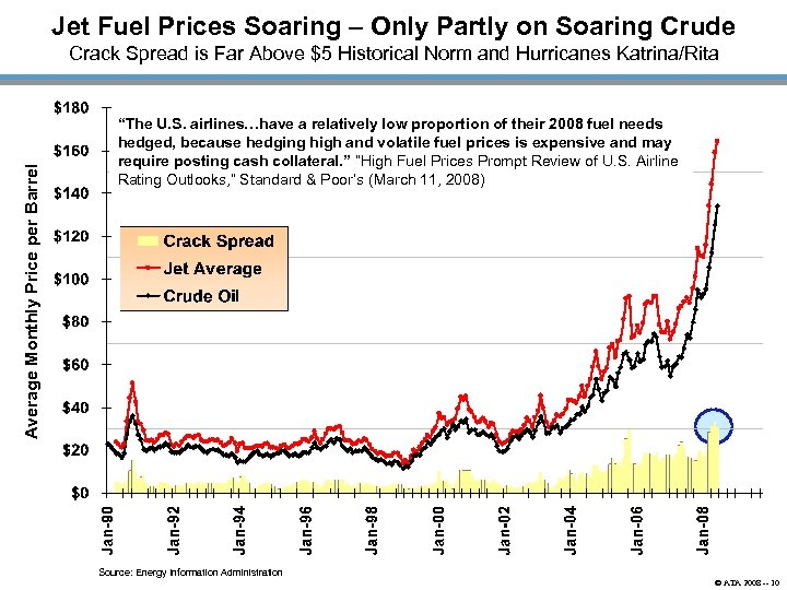 Jet Fuel Prices Soaring – Only Partly on Soaring Crude Average Monthly Price per