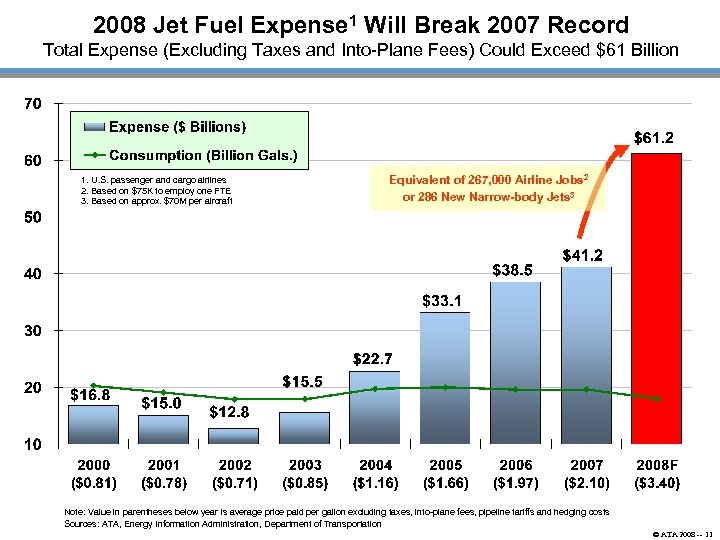 2008 Jet Fuel Expense 1 Will Break 2007 Record Total Expense (Excluding Taxes and