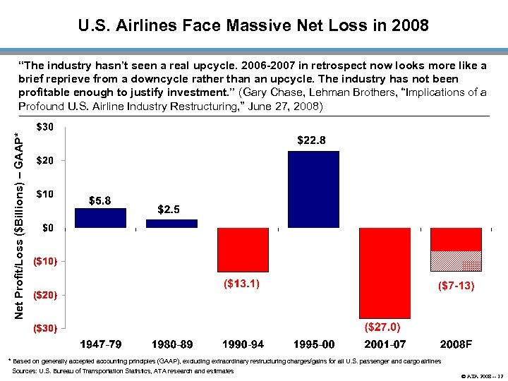 U. S. Airlines Face Massive Net Loss in 2008 Net Profit/Loss ($Billions) – GAAP*