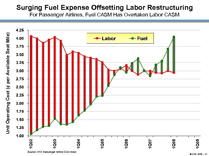 Surging Fuel Expense Offsetting Labor Restructuring Unit Operating Cost (¢ per Available Seat Mile)