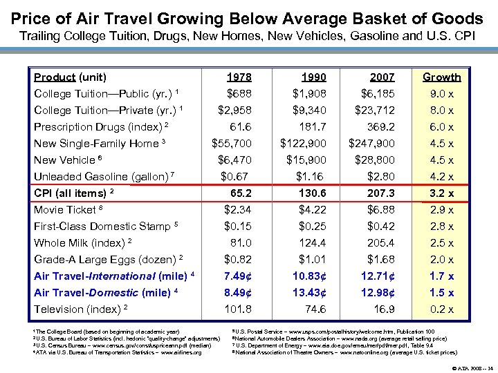 Price of Air Travel Growing Below Average Basket of Goods Trailing College Tuition, Drugs,
