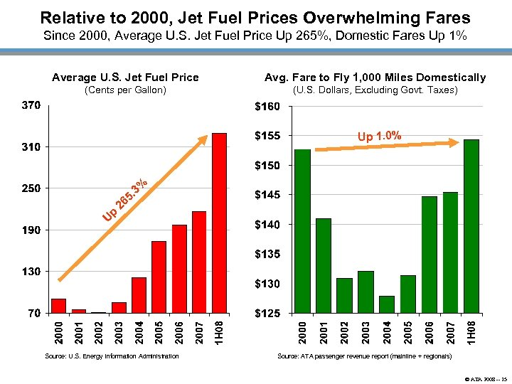 Relative to 2000, Jet Fuel Prices Overwhelming Fares Since 2000, Average U. S. Jet