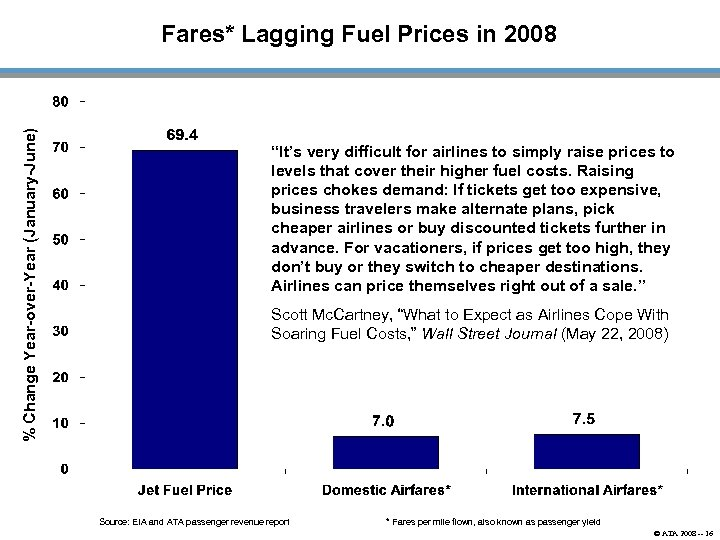 "% Change Year-over-Year (January-June) Fares* Lagging Fuel Prices in 2008 ""It's very difficult for"