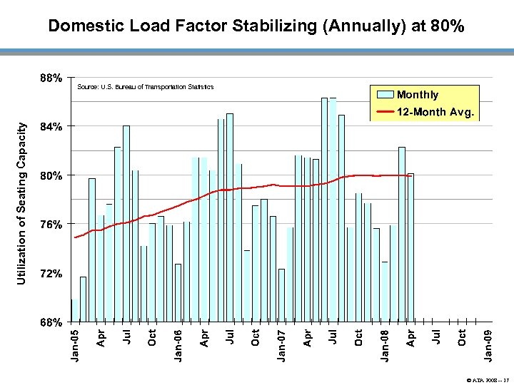 Domestic Load Factor Stabilizing (Annually) at 80% Utilization of Seating Capacity Source: U. S.