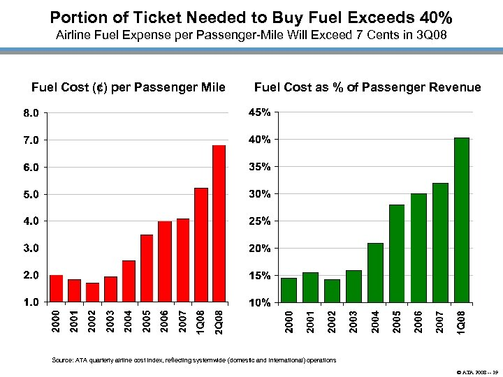 Portion of Ticket Needed to Buy Fuel Exceeds 40% Airline Fuel Expense per Passenger-Mile