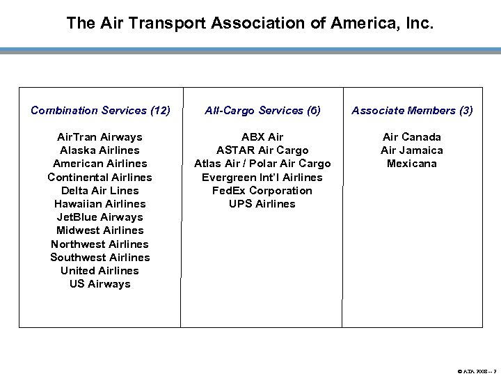 The Air Transport Association of America, Inc. Combination Services (12) All-Cargo Services (6) Associate