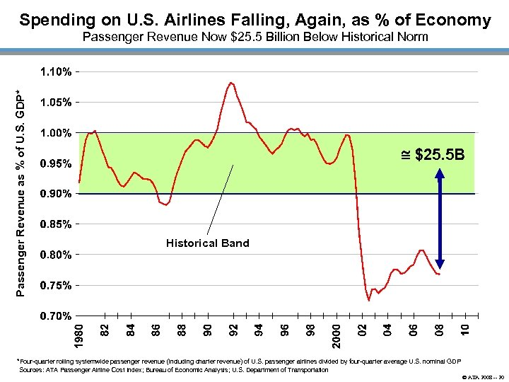 Spending on U. S. Airlines Falling, Again, as % of Economy Passenger Revenue as