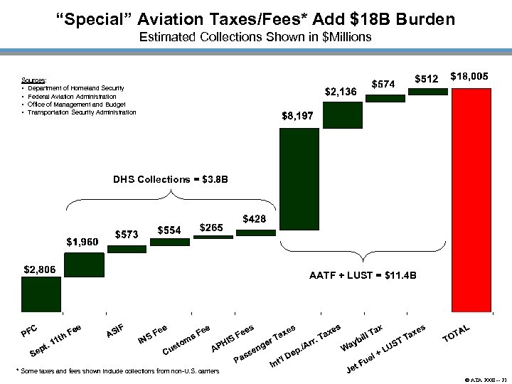 """Special"" Aviation Taxes/Fees* Add $18 B Burden Estimated Collections Shown in $Millions Sources: •"
