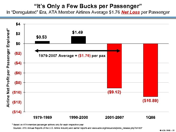"""It's Only a Few Bucks per Passenger"" Airline Net Profit per Passenger Enplaned* In"