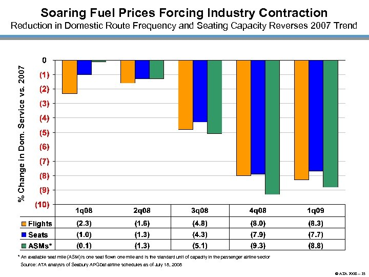 Soaring Fuel Prices Forcing Industry Contraction % Change in Dom. Service vs. 2007 Reduction