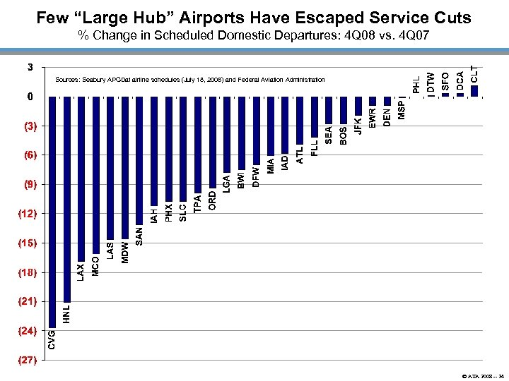 "Few ""Large Hub"" Airports Have Escaped Service Cuts % Change in Scheduled Domestic Departures:"
