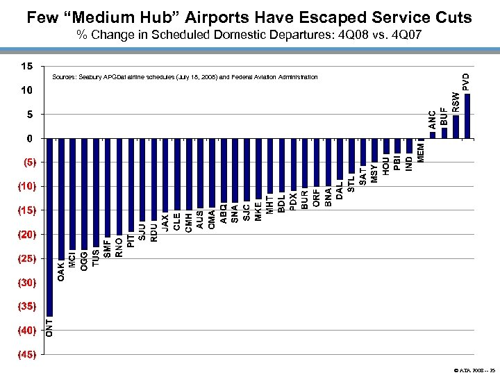 "Few ""Medium Hub"" Airports Have Escaped Service Cuts % Change in Scheduled Domestic Departures:"