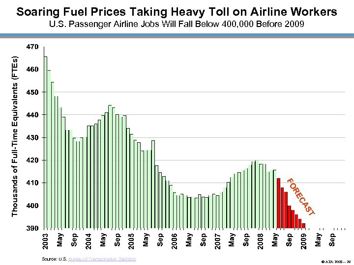 Soaring Fuel Prices Taking Heavy Toll on Airline Workers FO Thousands of Full-Time Equivalents