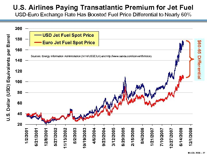 U. S. Airlines Paying Transatlantic Premium for Jet Fuel Sources: Energy Information Administration (NYH/USGC/LA)