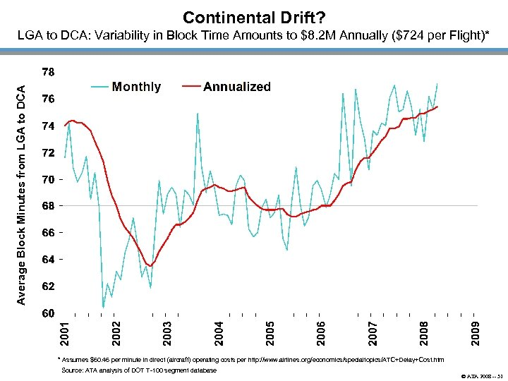 Continental Drift? Average Block Minutes from LGA to DCA: Variability in Block Time Amounts