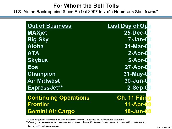 For Whom the Bell Tolls U. S. Airline Bankruptcies Since End of 2007 Include