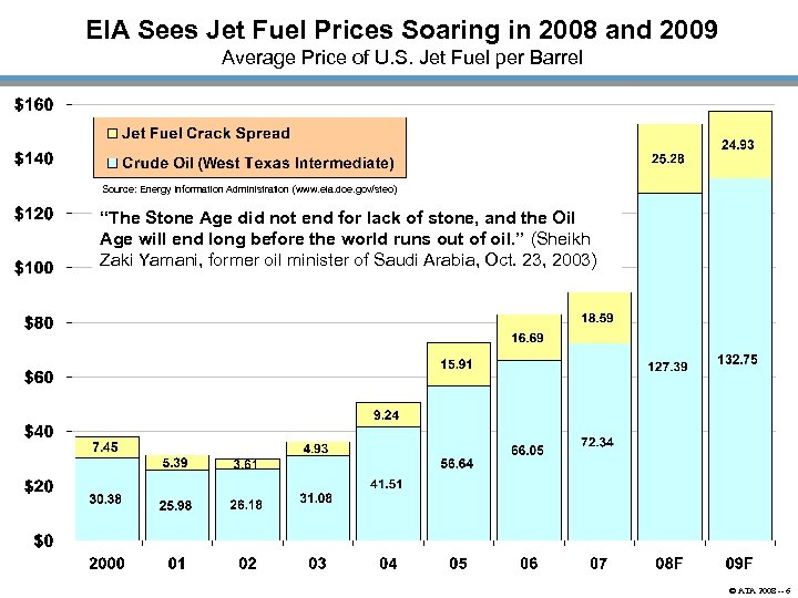EIA Sees Jet Fuel Prices Soaring in 2008 and 2009 Average Price of U.