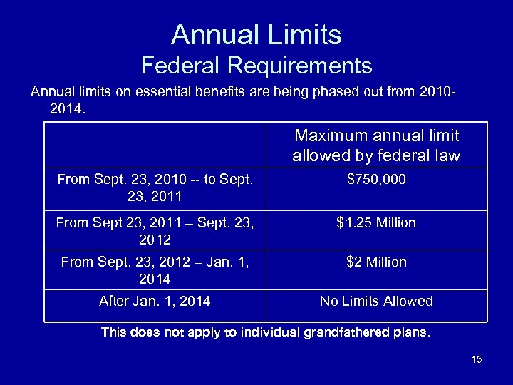 Annual Limits Federal Requirements Annual limits on essential benefits are being phased out from