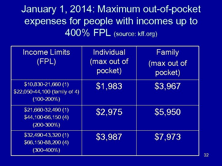 January 1, 2014: Maximum out-of-pocket expenses for people with incomes up to 400% FPL