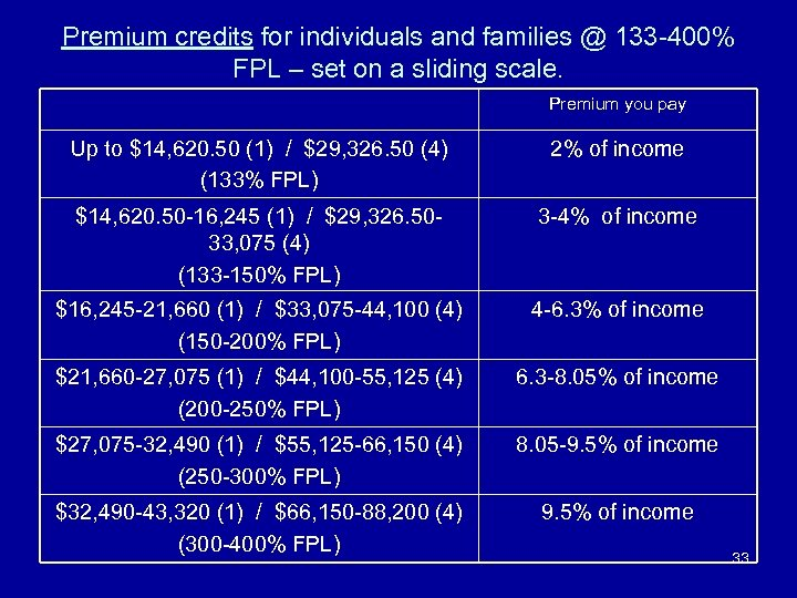 Premium credits for individuals and families @ 133 -400% FPL – set on a