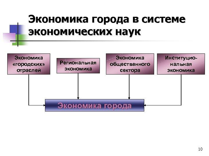 Экономика города в системе экономических наук Экономика «городских» отраслей Региональная экономика Экономика общественного сектора
