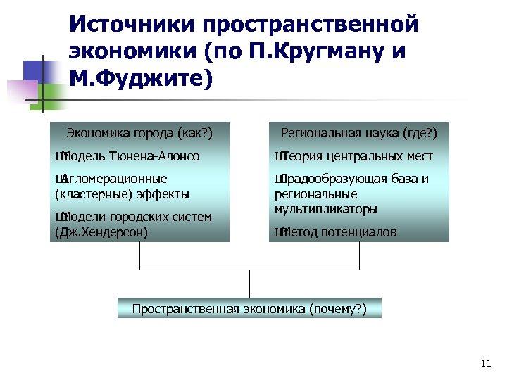 Источники пространственной экономики (по П. Кругману и М. Фуджите) Экономика города (как? ) Региональная