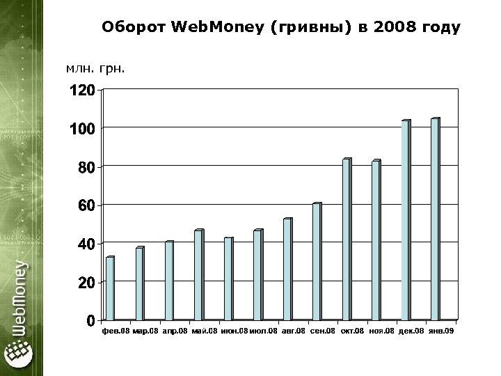 Оборот Web. Money (гривны) в 2008 году млн. грн.