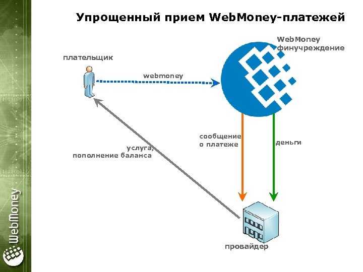 Упрощенный прием Web. Money-платежей Web. Money финучреждение плательщик webmoney услуга, пополнение баланса сообщение о
