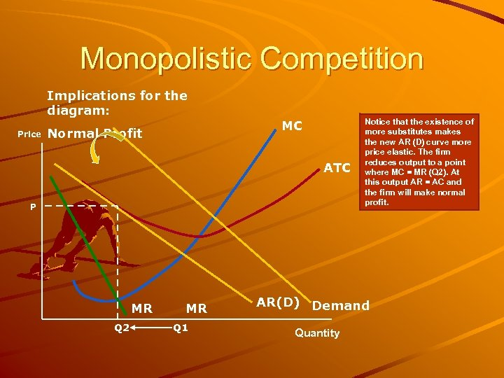 Monopolistic Competition Implications for the diagram: Price Normal Profit MC ATC P MR Q