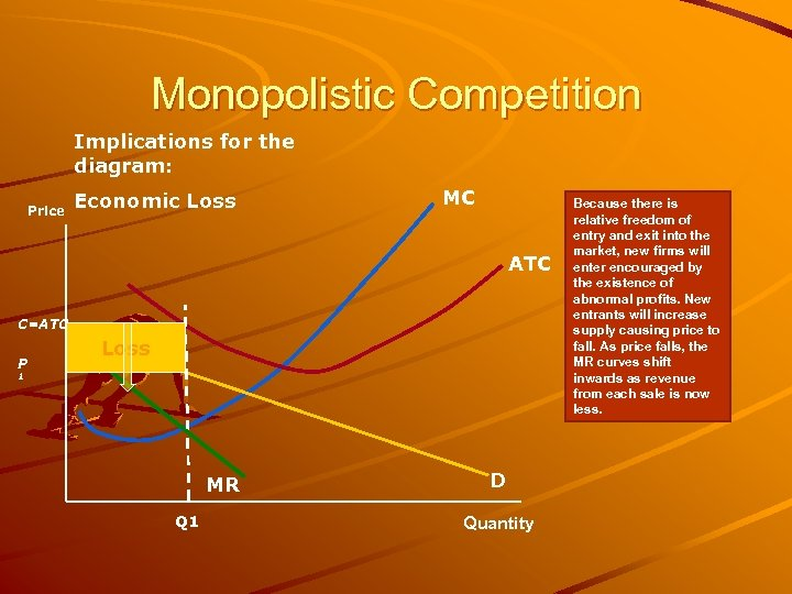 Monopolistic Competition Implications for the diagram: Price Economic Loss MC ATC C=ATC P Loss