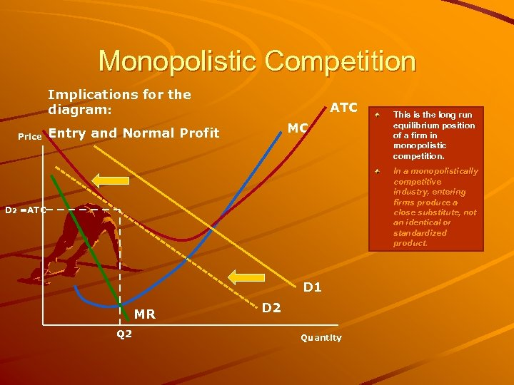 Monopolistic Competition Implications for the diagram: Price ATC MC Entry and Normal Profit This